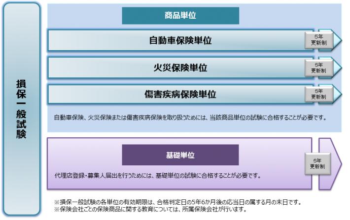 損害 保険 代理 店 試験 学習 サイト